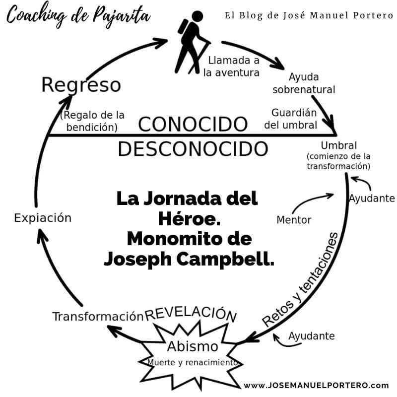 https://es.wikipedia.org/wiki/Monomito